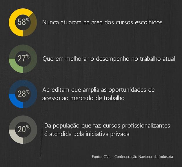 Franquias de Cursos Profissionalizantes - Estatísticas do Mercado