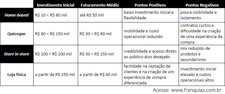 tabela-modelos-de-franquias