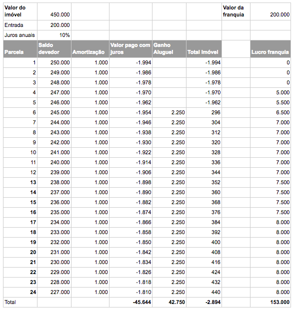 Tabela de Investimentos