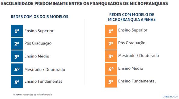 Microfranquias - Escolaridade predominante do franqueado