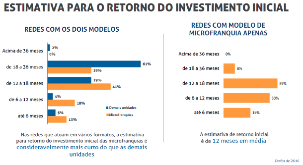 Microfranquias - Estimativa para o retorno do investimento inicial