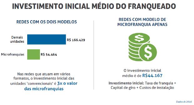 Microfranquias - Investimento inicial médio do franqueado