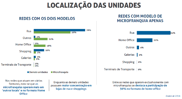 Microfranquias - Localização das unidades