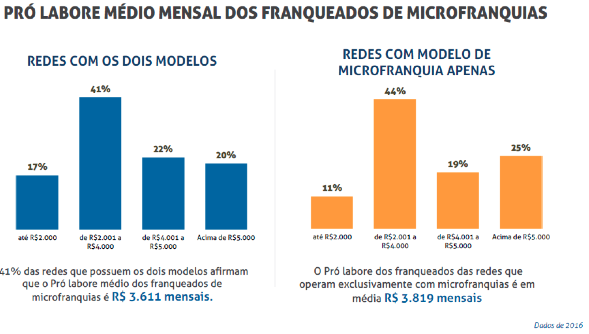 Microfranquias - Pró labore médio mensal dos franqueados de microfranquias
